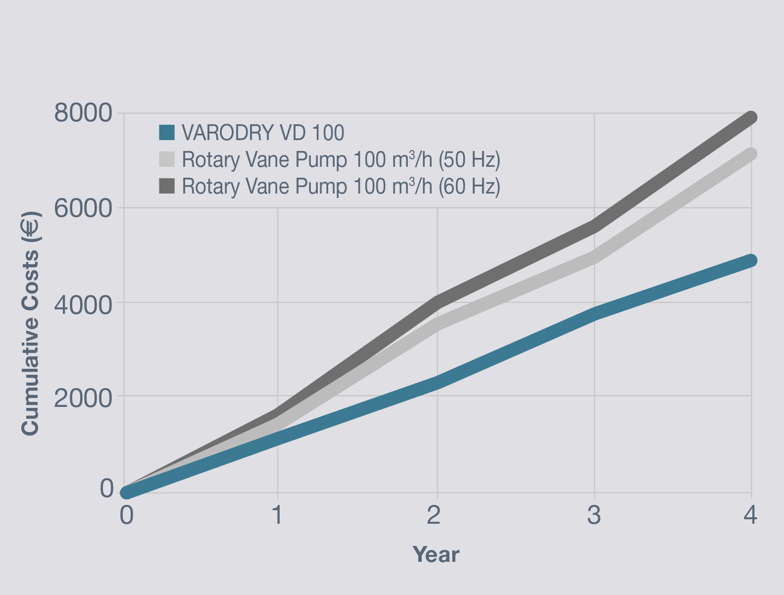 Varodry Vakuumpumpe Leybold Vane Pump Diagram Compared With An Oil Sealed Rotary